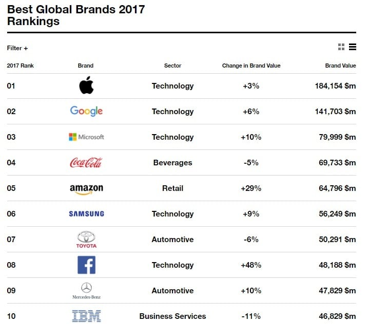 interbrand-en-iyi-global-markalar-2017-gidahatti